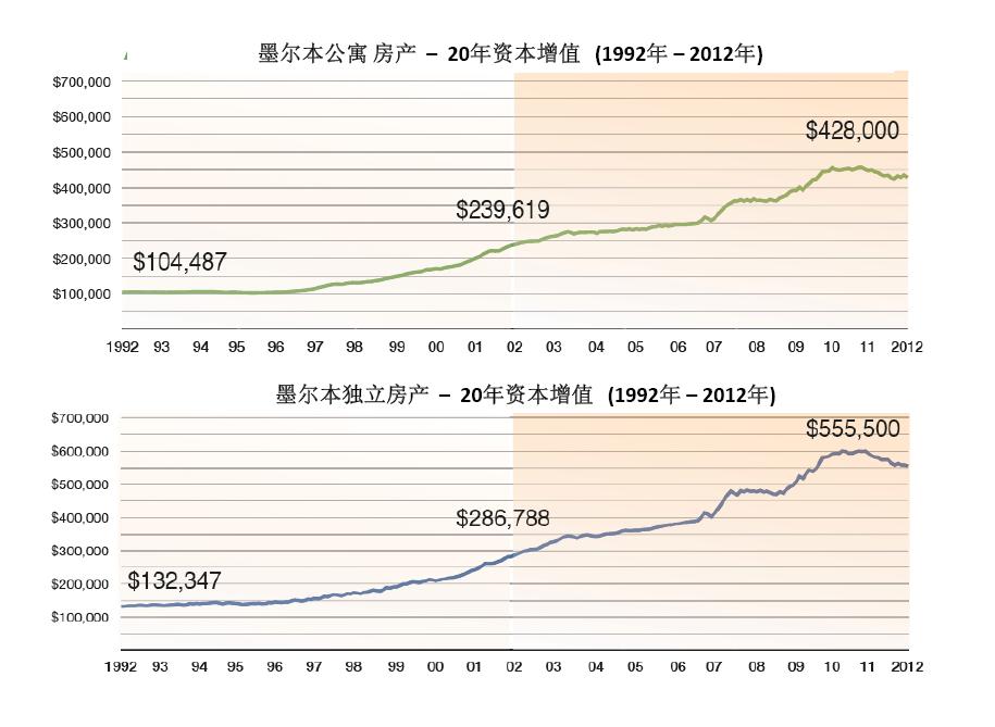 墨尔本房产20年资本增值图